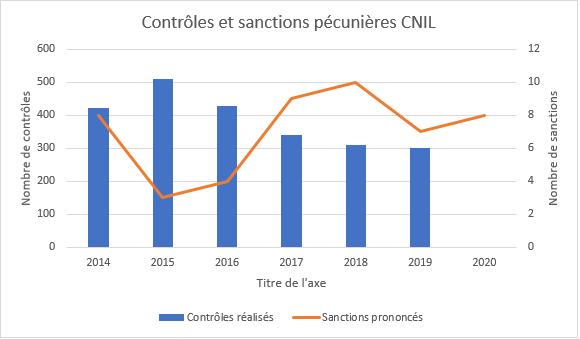 évolution des sanctions de la CNIL depuis 2014